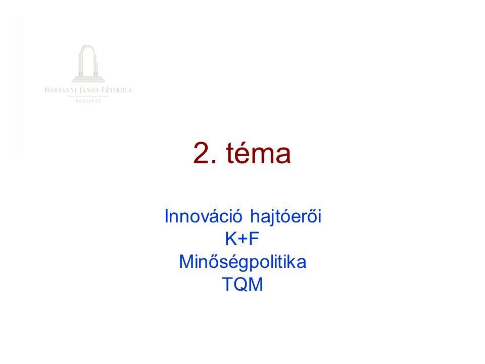 Innováció hajtóerői K+F Minőségpolitika TQM