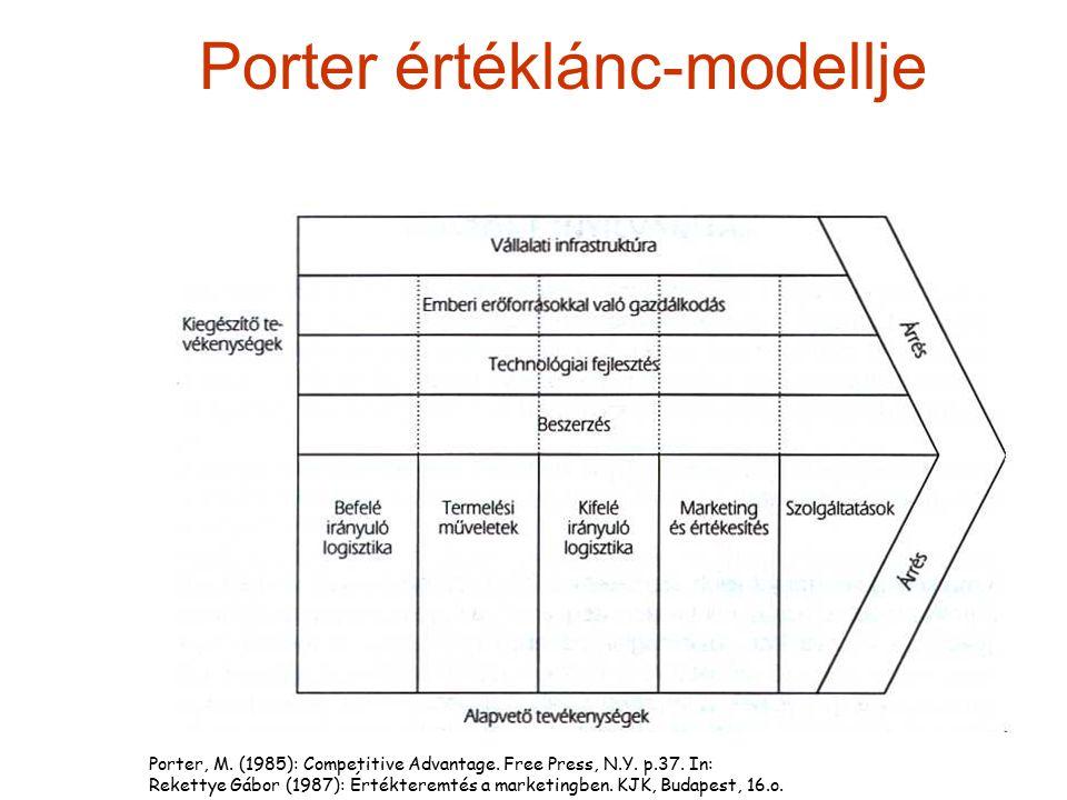 Porter értéklánc-modellje