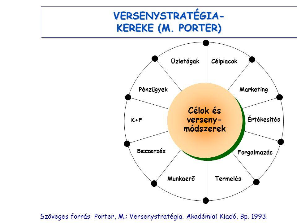 VERSENYSTRATÉGIA- KEREKE (M. PORTER) Célok és verseny-módszerek