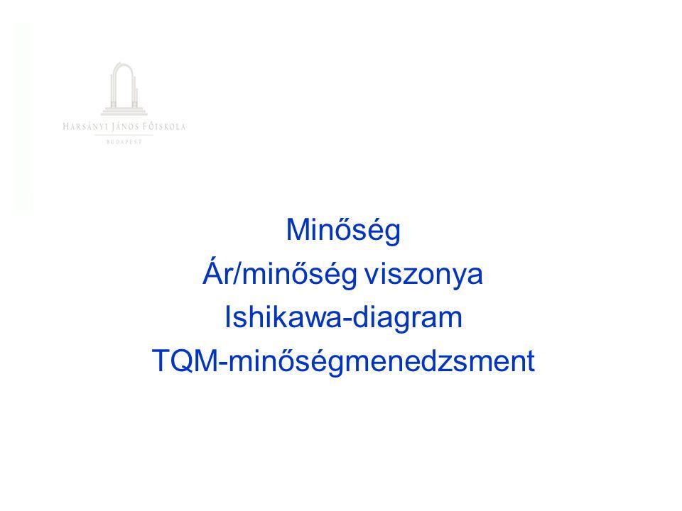 Minőség Ár/minőség viszonya Ishikawa-diagram TQM-minőségmenedzsment