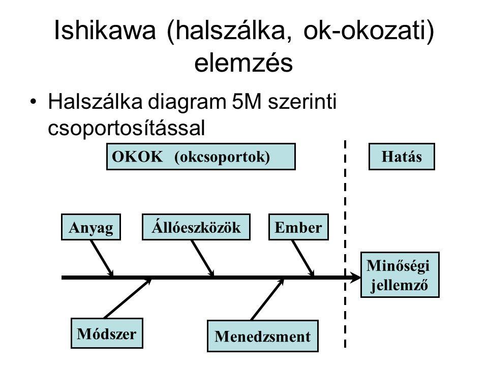 Ishikawa (halszálka, ok-okozati) elemzés