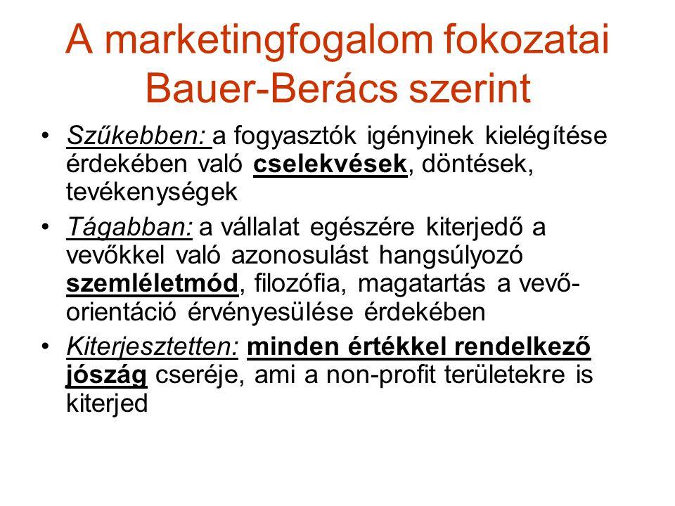 A marketingfogalom fokozatai Bauer-Berács szerint