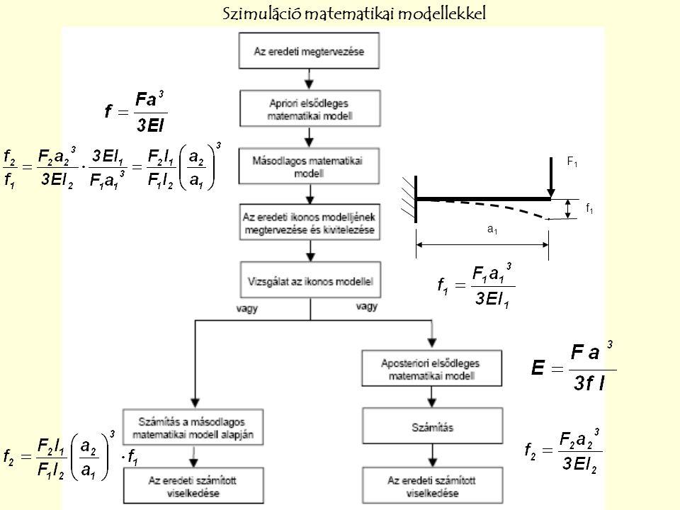 Szimuláció matematikai modellekkel