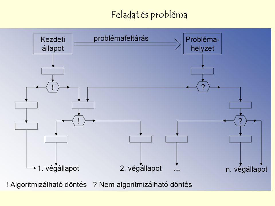 Feladat és probléma