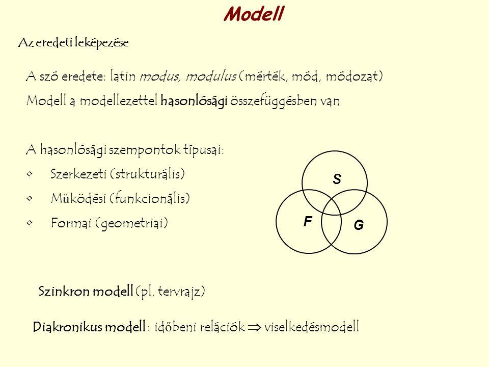Modell A szó eredete: latin modus, modulus (mérték, mód, módozat)