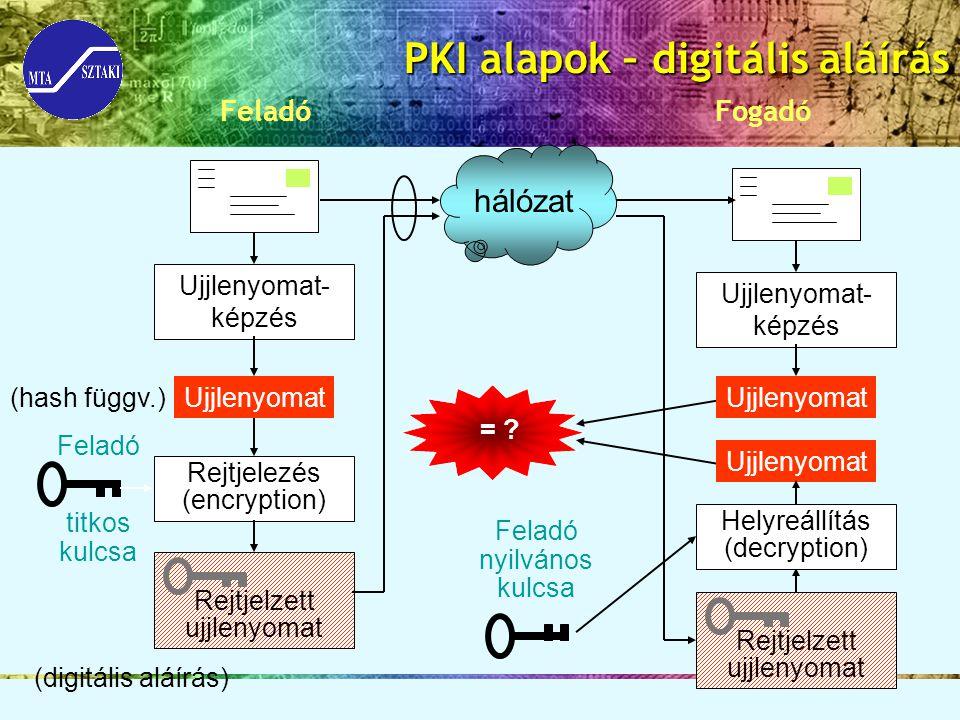 PKI alapok – digitális aláírás