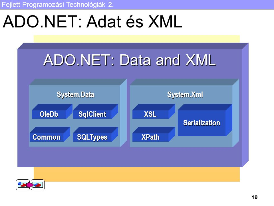 ADO.NET: Adat és XML ADO.NET: Data and XML OleDb SqlClient Common