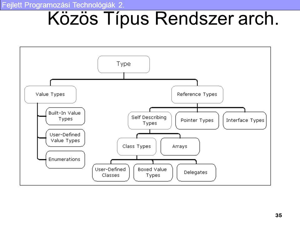 Közös Típus Rendszer arch.