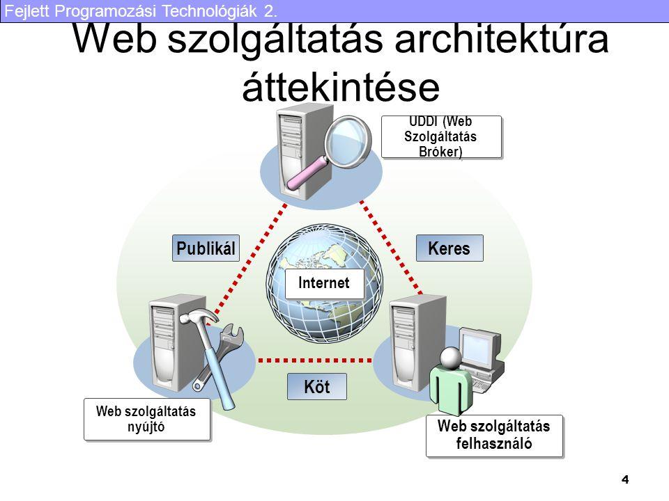 Web szolgáltatás architektúra áttekintése