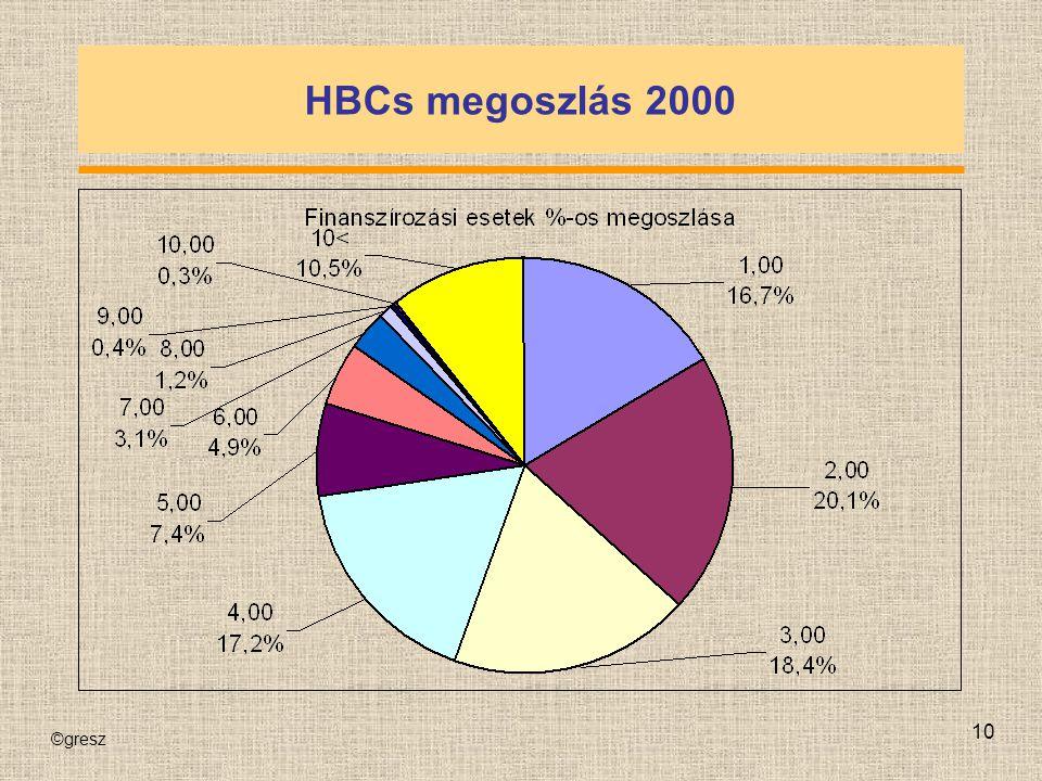 HBCs megoszlás 2000