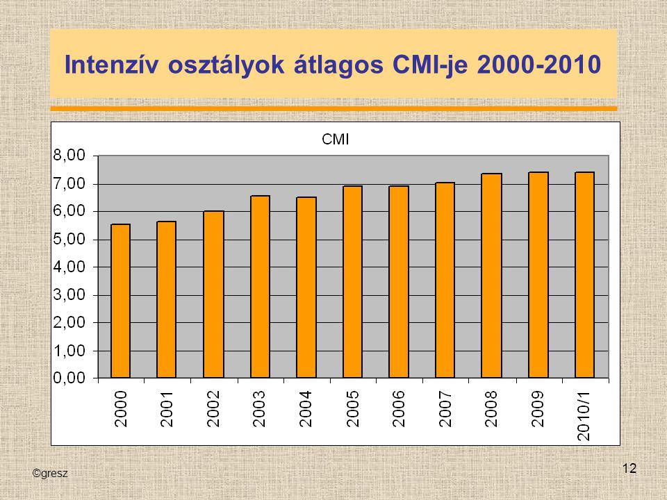 Intenzív osztályok átlagos CMI-je 2000-2010