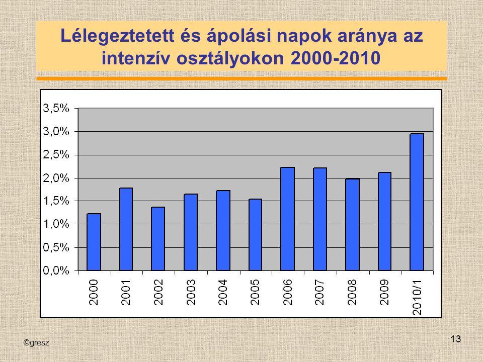 Lélegeztetett és ápolási napok aránya az intenzív osztályokon 2000-2010
