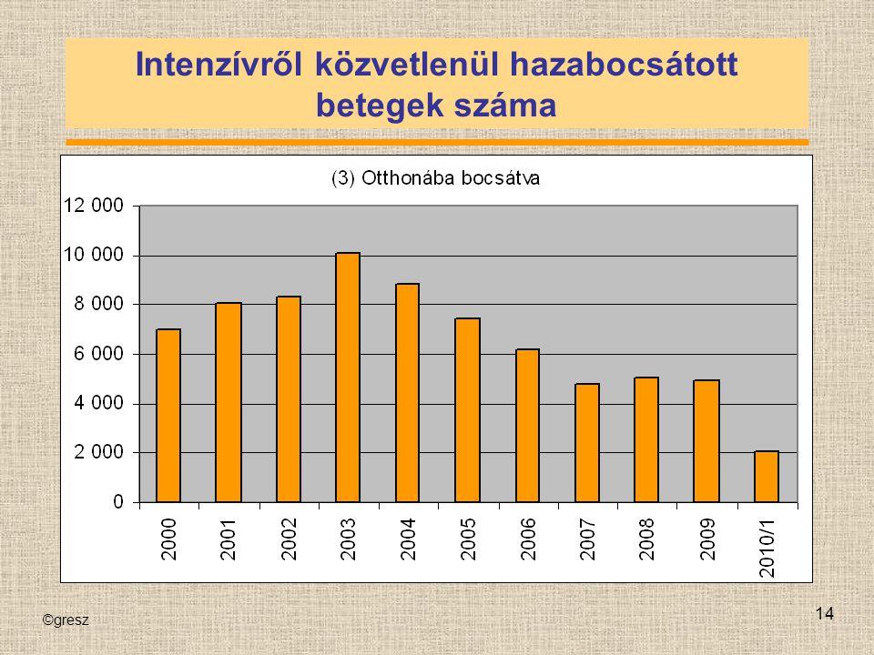 Intenzívről közvetlenül hazabocsátott betegek száma