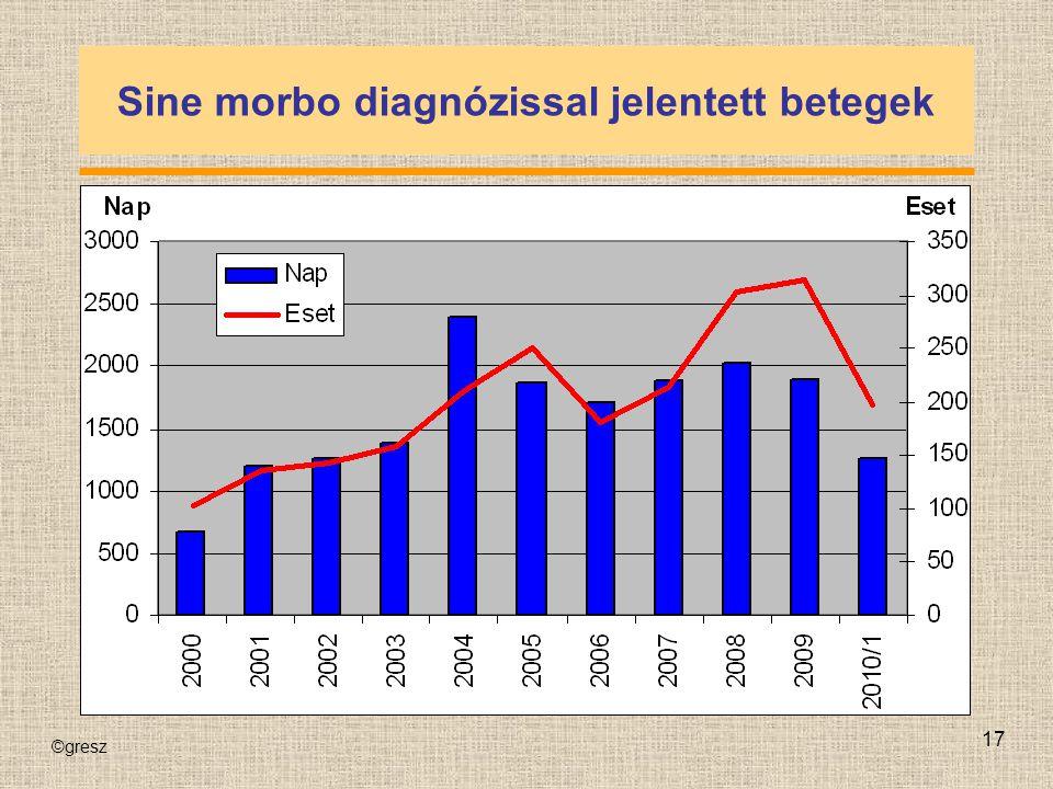 Sine morbo diagnózissal jelentett betegek