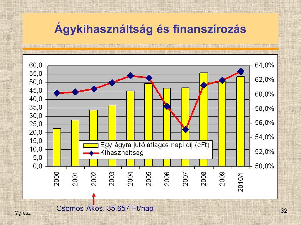Ágykihasználtság és finanszírozás