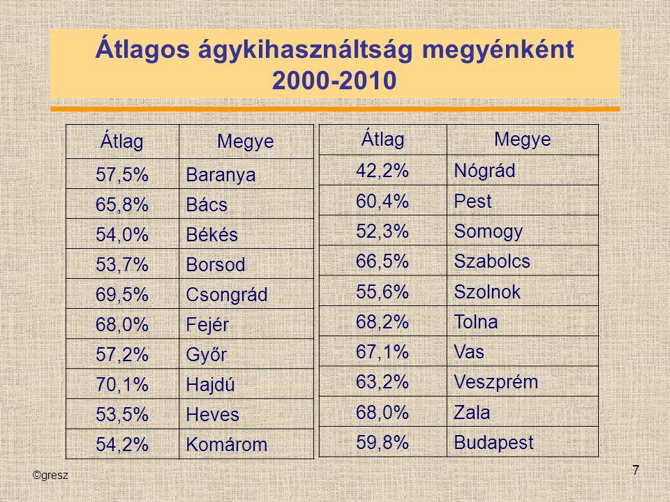Átlagos ágykihasználtság megyénként 2000-2010