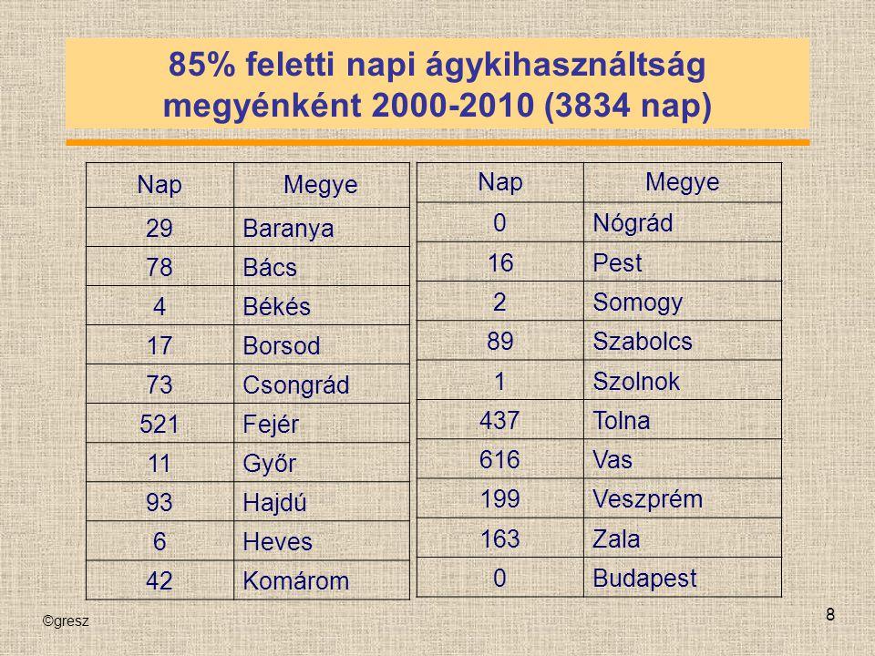 85% feletti napi ágykihasználtság megyénként 2000-2010 (3834 nap)
