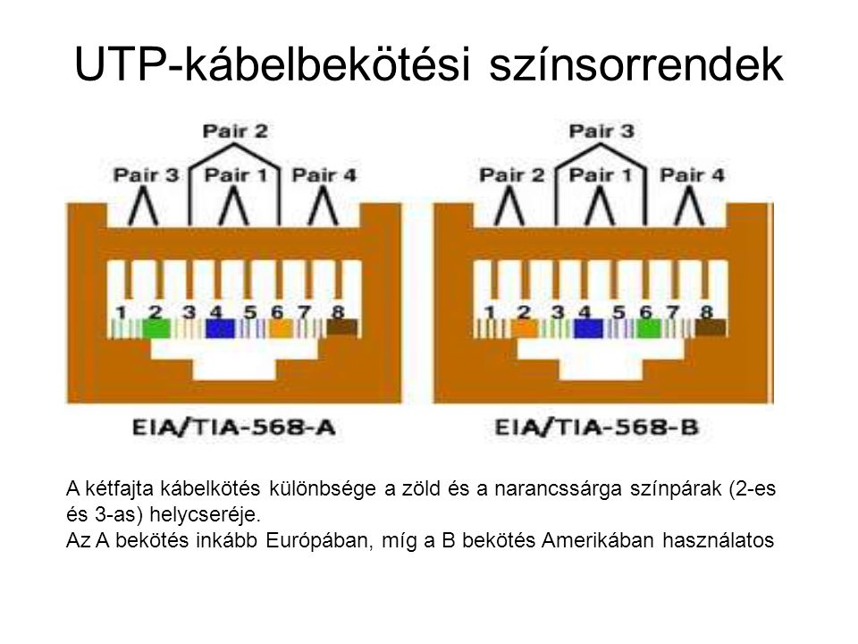 UTP-kábelbekötési színsorrendek