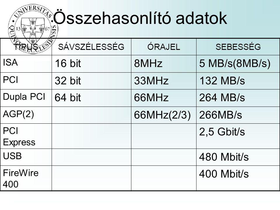 Összehasonlító adatok