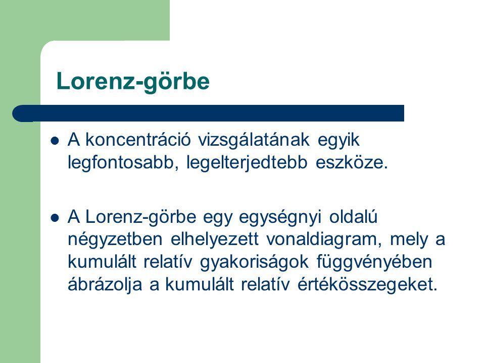 Lorenz-görbe A koncentráció vizsgálatának egyik legfontosabb, legelterjedtebb eszköze.