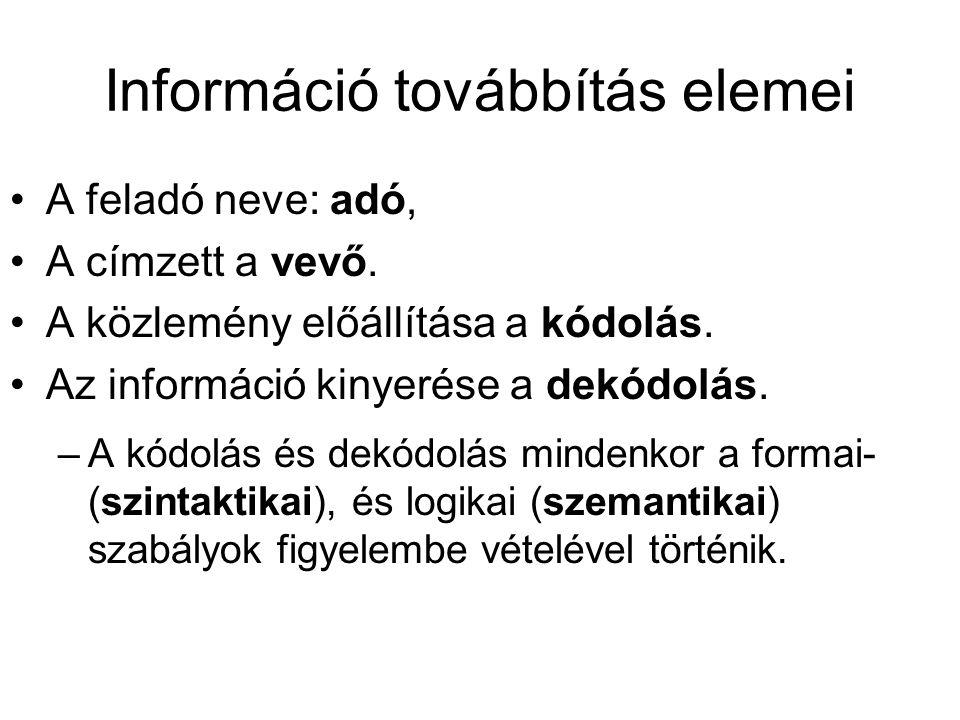 Információ továbbítás elemei