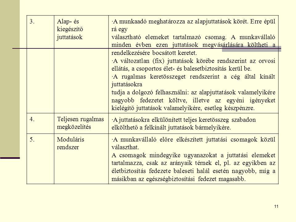 3. Alap- és kiegészítő juttatások. A munkaadó meghatározza az alapjuttatások körét. Erre épül rá egy.