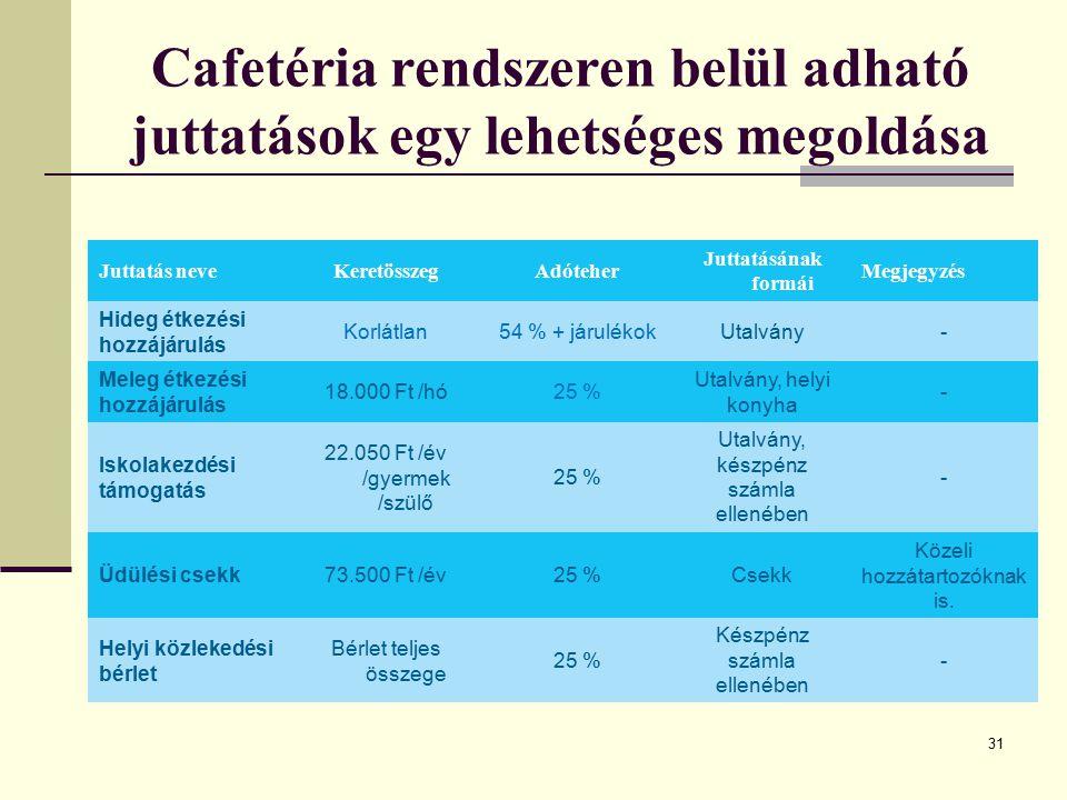 Cafetéria rendszeren belül adható juttatások egy lehetséges megoldása