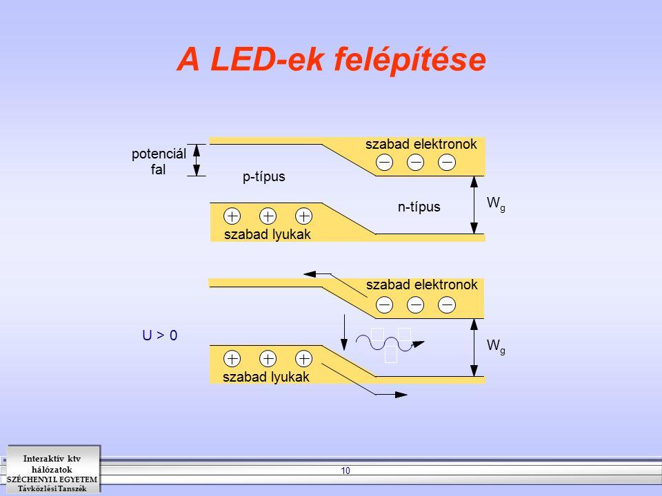 A LED-ek felépítése U > 0 szabad elektronok potenciál fal p-típus W