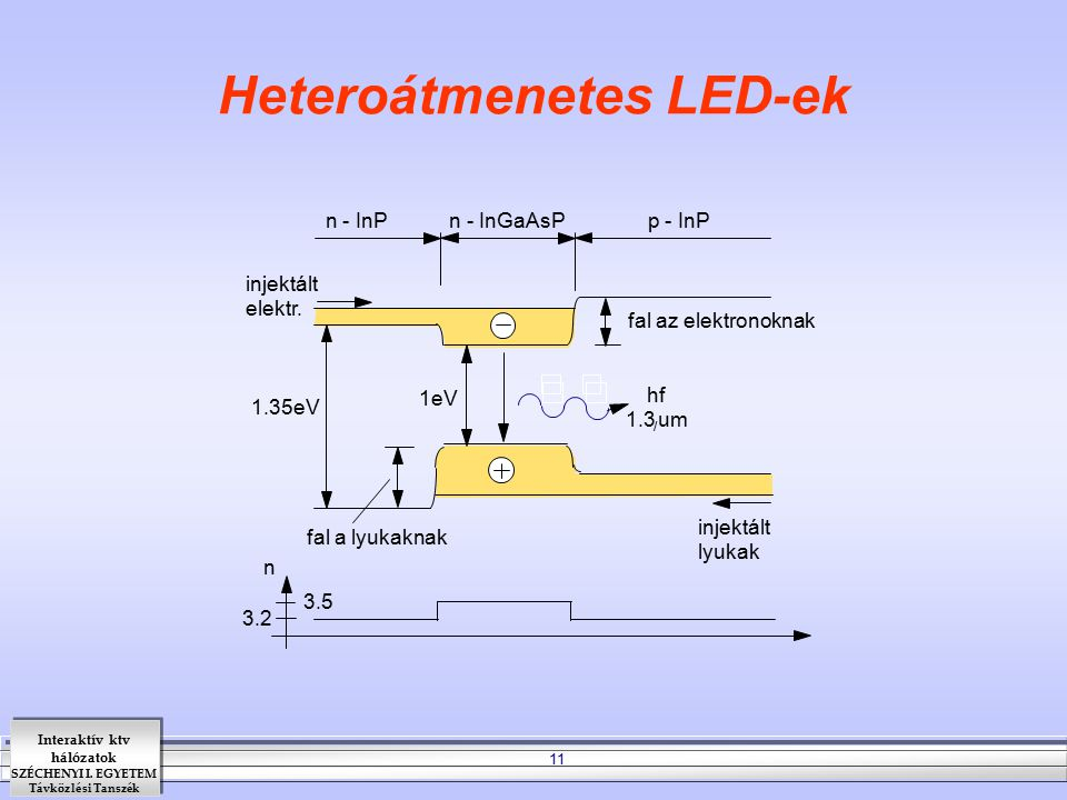 Heteroátmenetes LED-ek