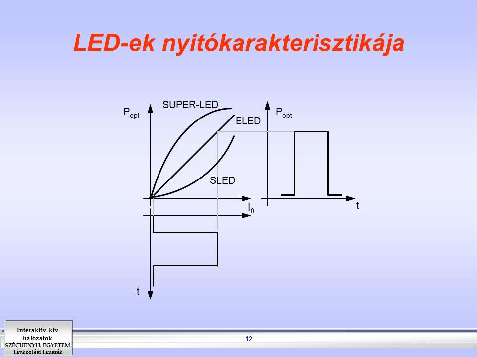 LED-ek nyitókarakterisztikája