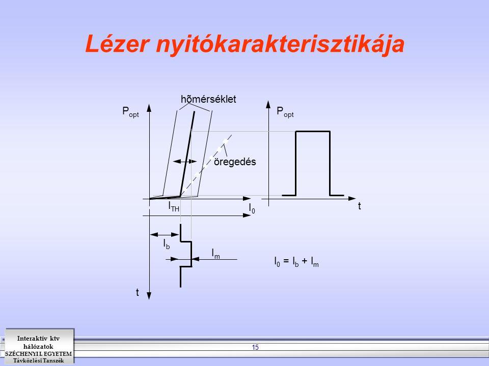 Lézer nyitókarakterisztikája