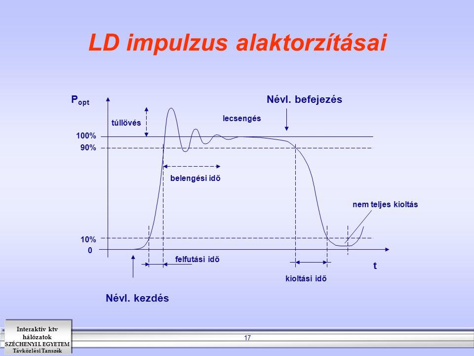 LD impulzus alaktorzításai