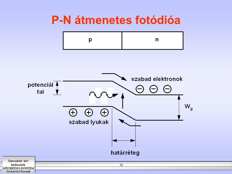P-N átmenetes fotódióa