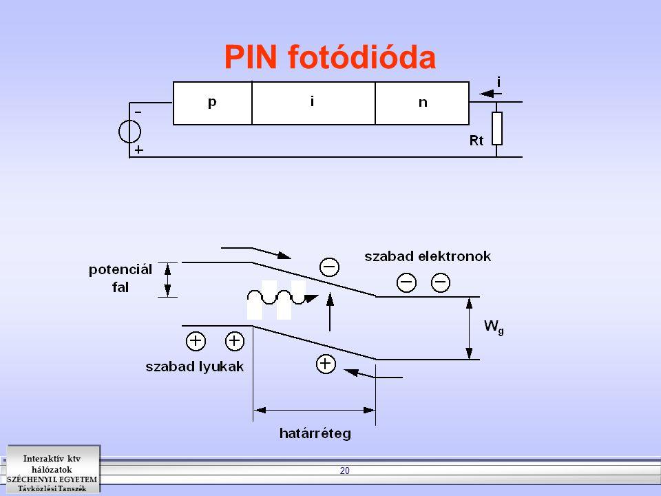 PIN fotódióda
