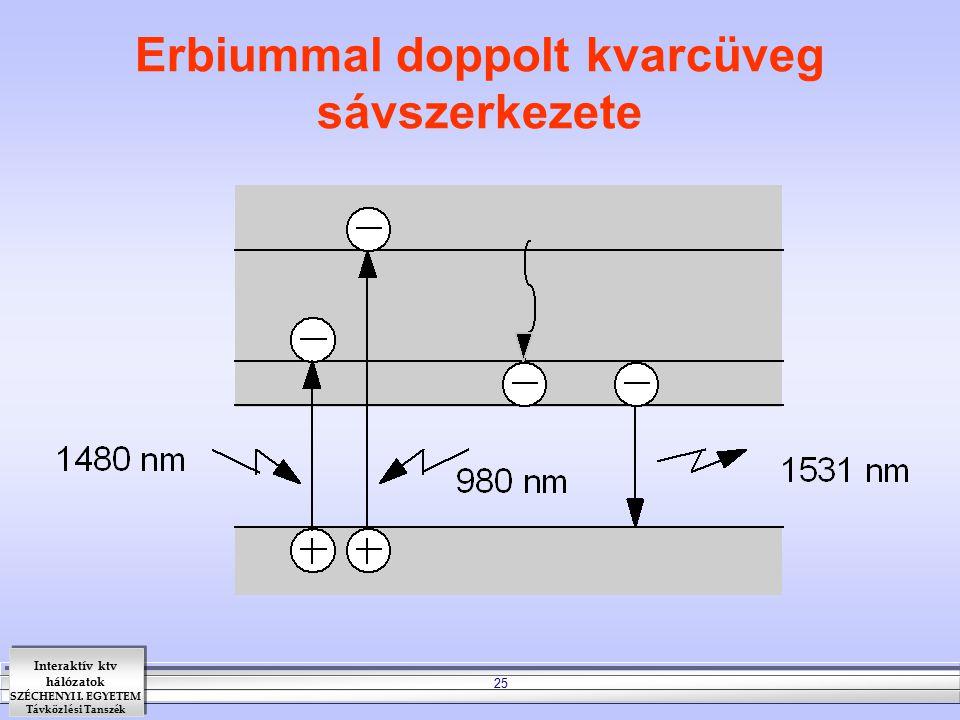 Erbiummal doppolt kvarcüveg sávszerkezete