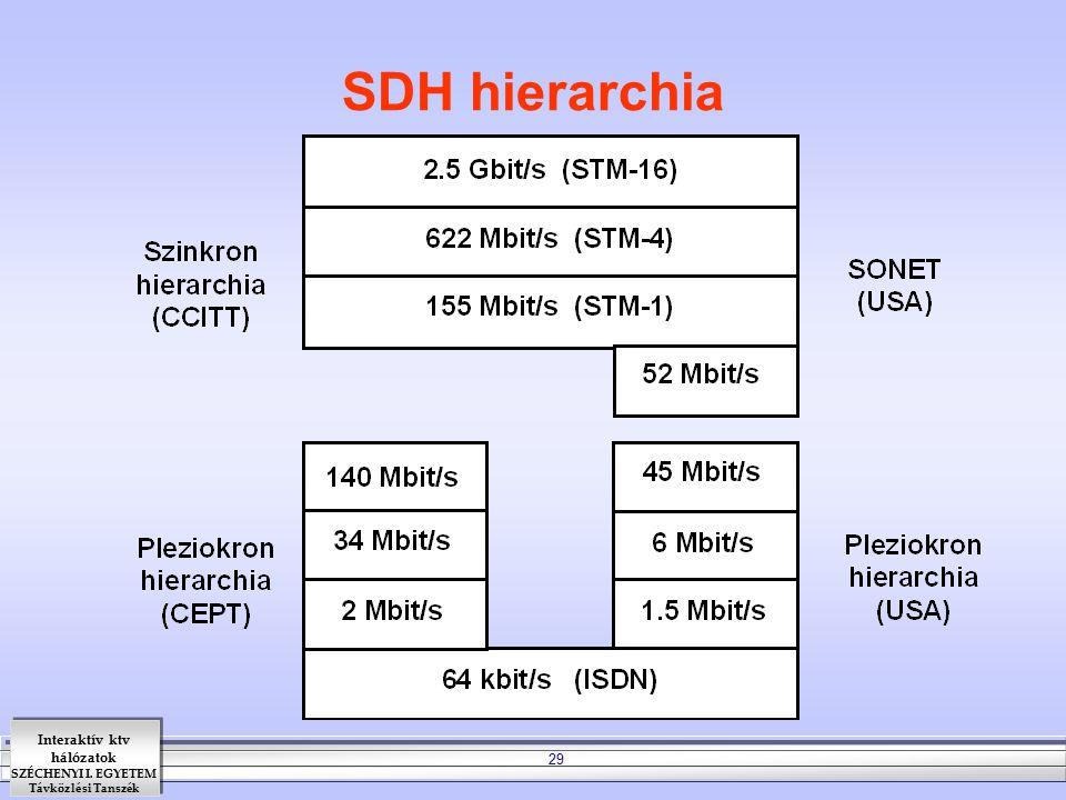 SDH hierarchia