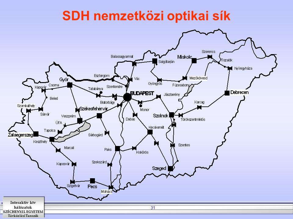 SDH nemzetközi optikai sík