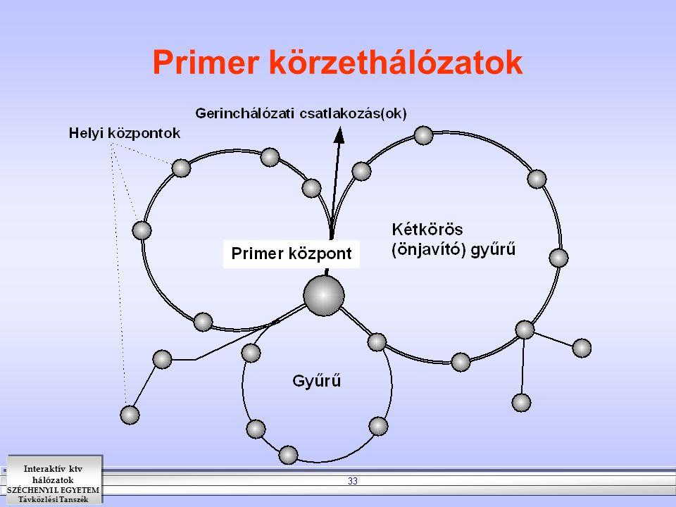 Primer körzethálózatok