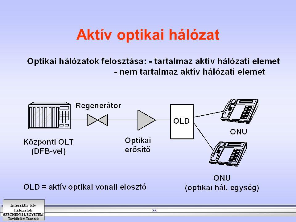 Aktív optikai hálózat