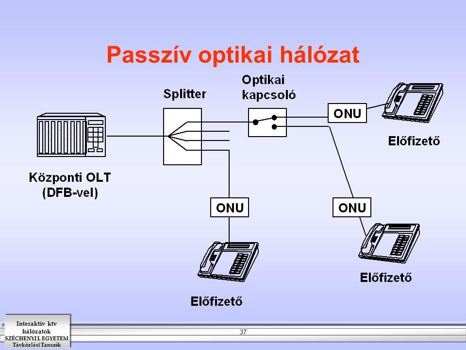 Passzív optikai hálózat