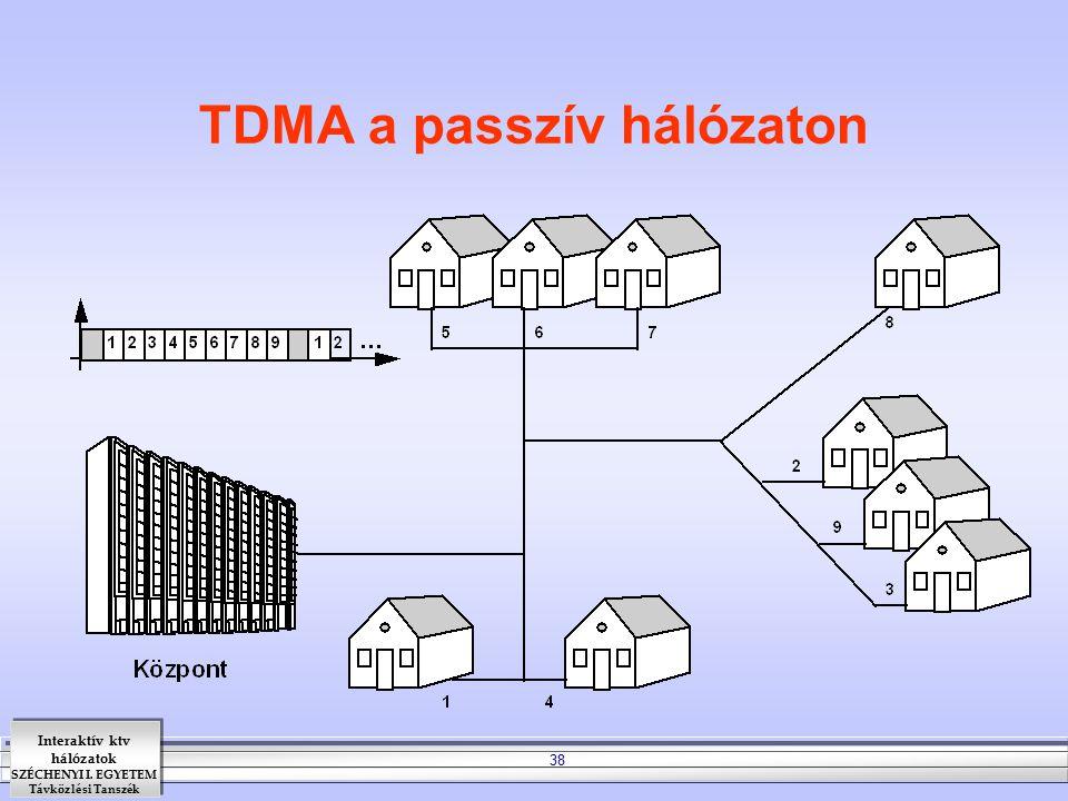 TDMA a passzív hálózaton