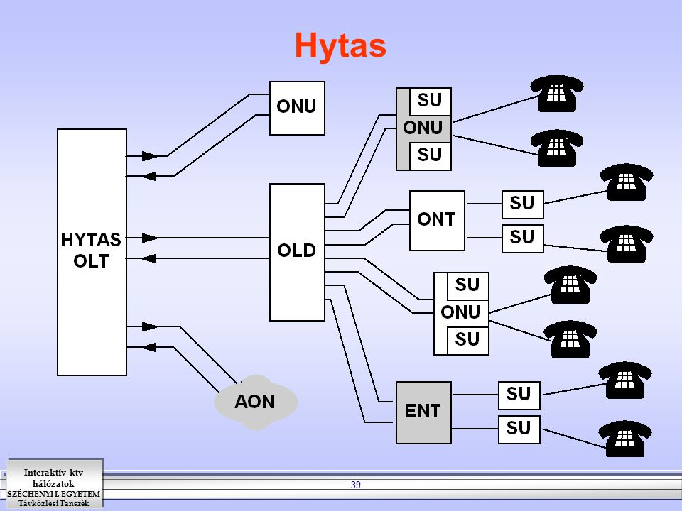 Hytas