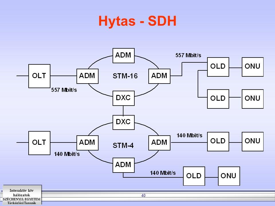 Hytas - SDH