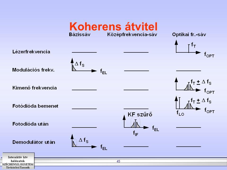 Koherens átvitel A koherens optikai rendszer felépítéséhez három feltételnek kell teljesülnie:
