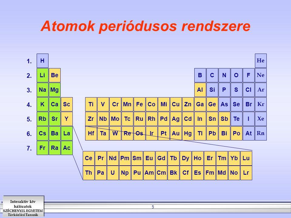 Atomok periódusos rendszere
