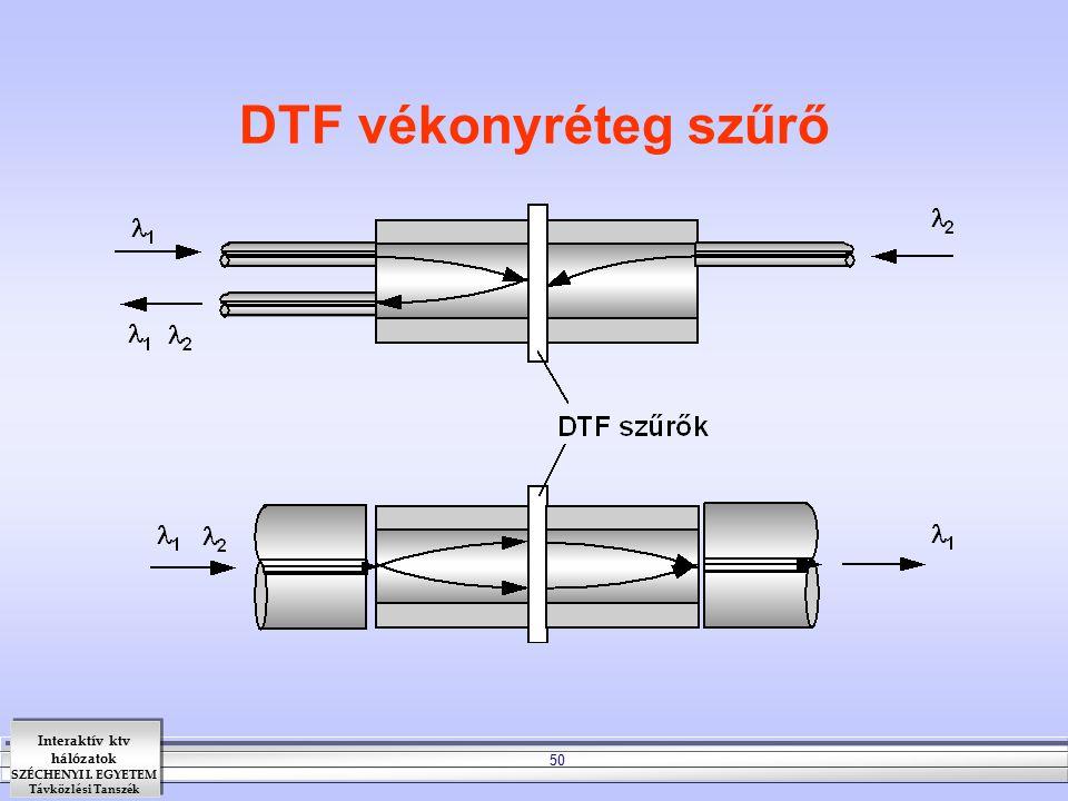 DTF vékonyréteg szűrő
