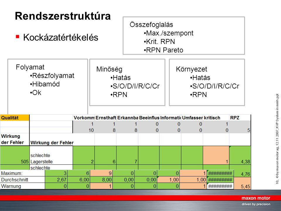 Rendszerstruktúra Kockázatértékelés Összefoglalás Max./szempont