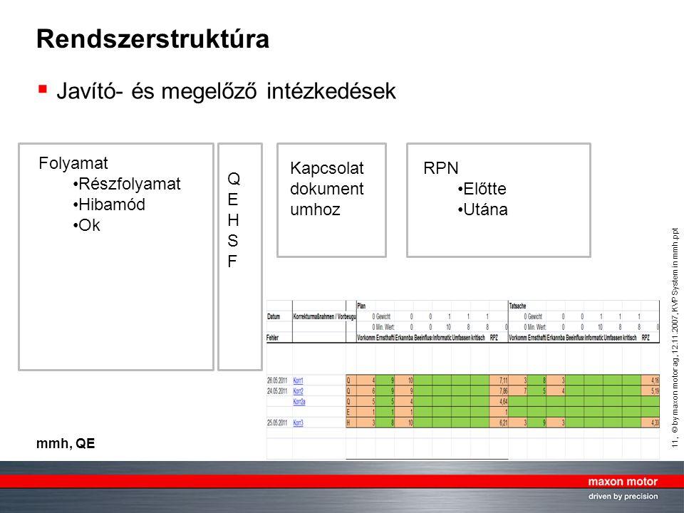 Rendszerstruktúra Javító- és megelőző intézkedések Folyamat