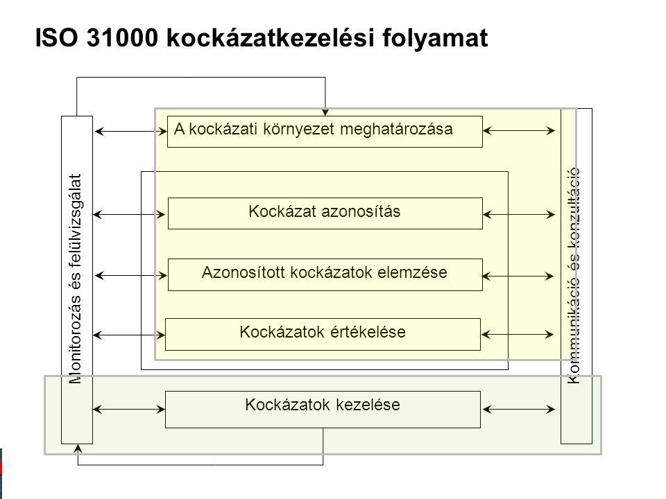 ISO 31000 kockázatkezelési folyamat