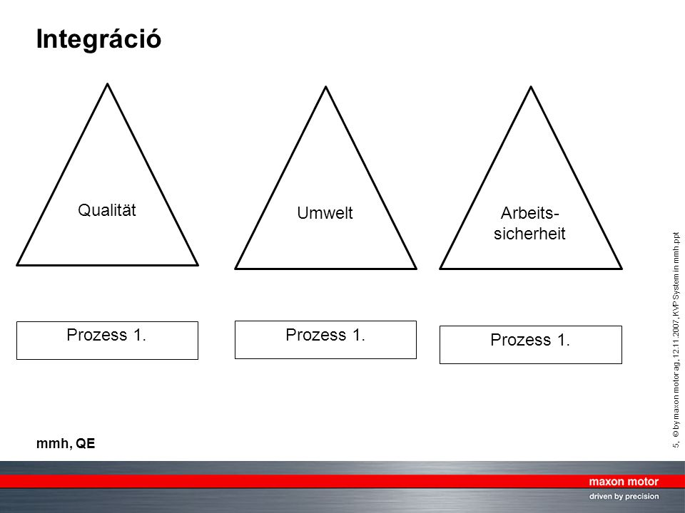 Integráció Qualität Umwelt Arbeits-sicherheit Prozess 1. Prozess 1.
